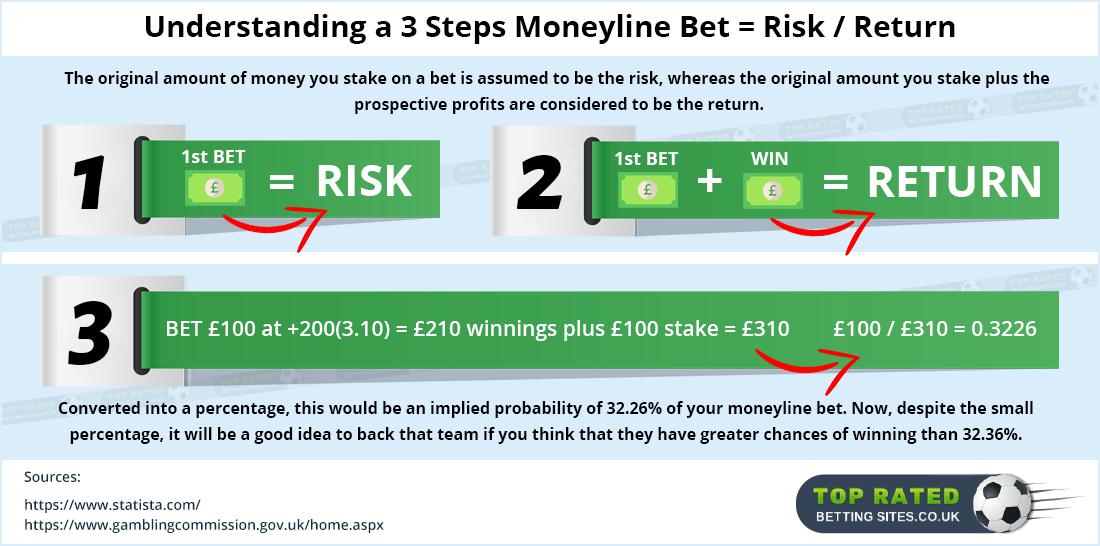 Moneyline Bet 95501